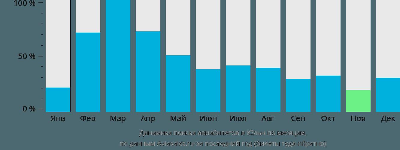 Динамика поиска авиабилетов в Кёльн по месяцам