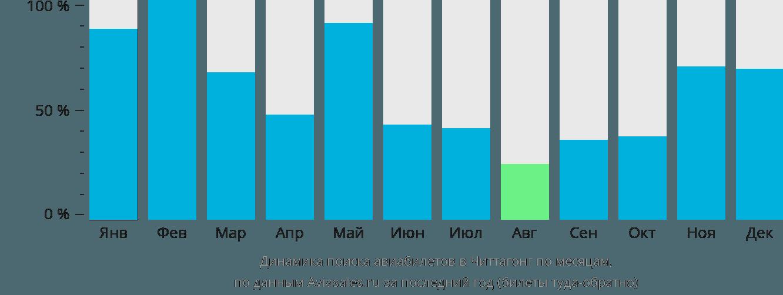 Динамика поиска авиабилетов в Читтагонг по месяцам