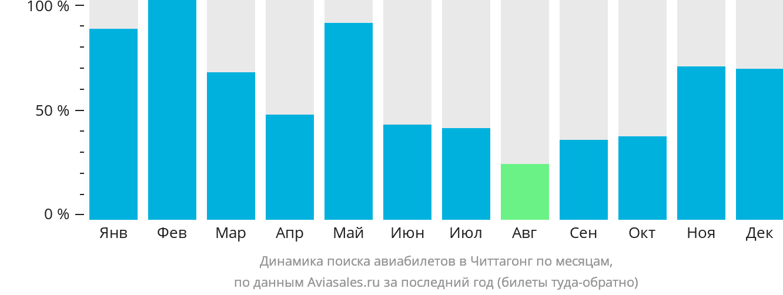 Динамика поиска авиабилетов Читтагонг по месяцам