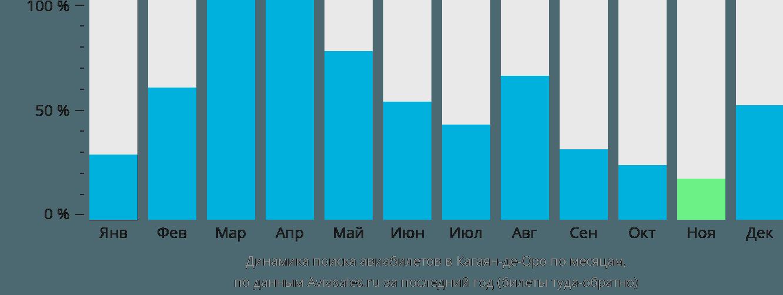 Динамика поиска авиабилетов в Кагаян-де-Оро по месяцам