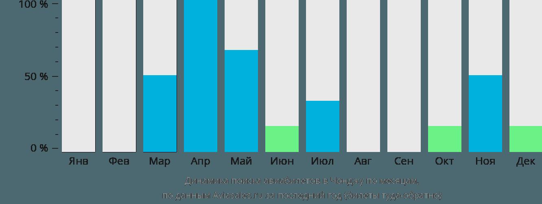 Динамика поиска авиабилетов в Джеонжу по месяцам