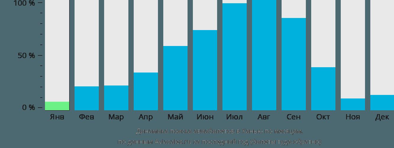 Динамика поиска авиабилетов в Ханью по месяцам