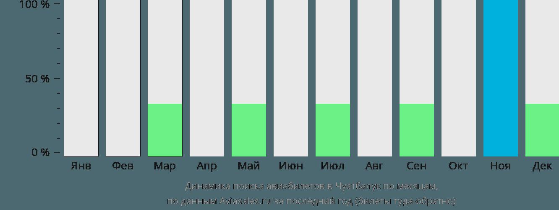 Динамика поиска авиабилетов Чуатбалек по месяцам