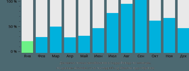 Динамика поиска авиабилетов в Сидар-Рапидс по месяцам