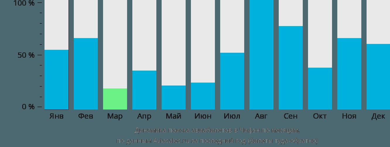 Динамика поиска авиабилетов в Чифен по месяцам