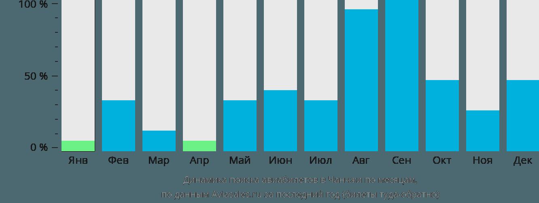 Динамика поиска авиабилетов в Чанчжи по месяцам