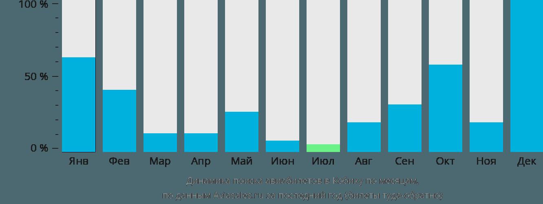 Динамика поиска авиабилетов в Кобиху по месяцам