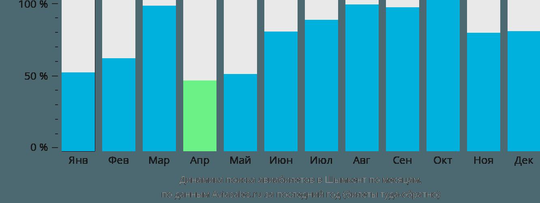 Динамика поиска авиабилетов в Шымкент по месяцам