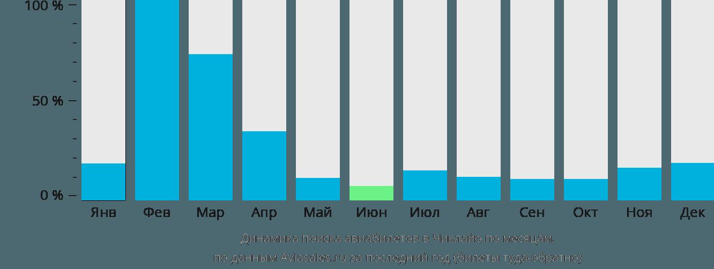 Динамика поиска авиабилетов в Чиклайо по месяцам