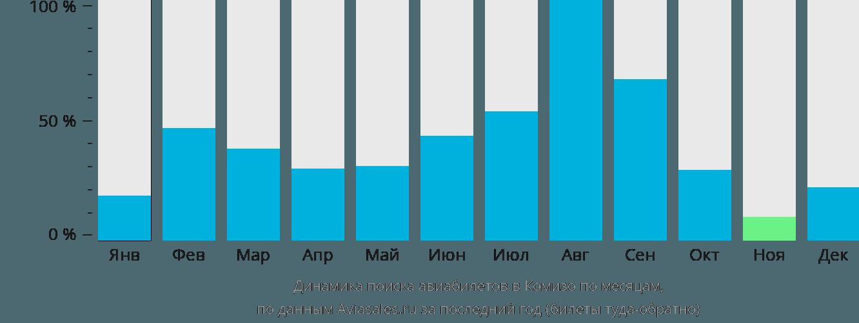 Динамика поиска авиабилетов в Комизо по месяцам