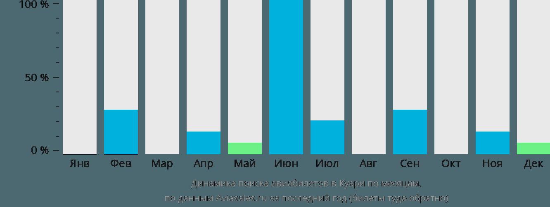 Динамика поиска авиабилетов Коари по месяцам