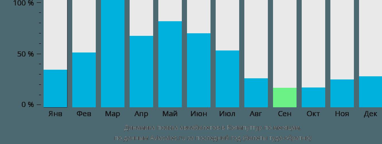 Динамика поиска авиабилетов в Коямпуттур по месяцам