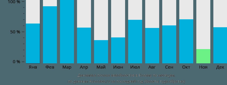 Динамика поиска авиабилетов в Каламу по месяцам