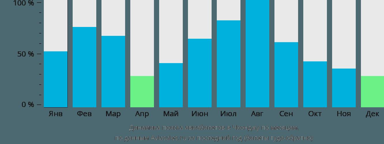 Динамика поиска авиабилетов в Чхонджу по месяцам