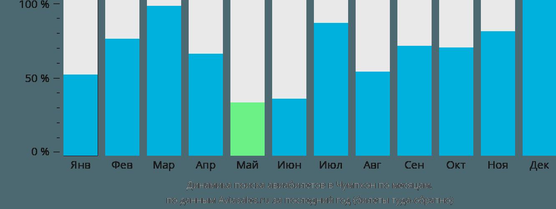 Динамика поиска авиабилетов в Чумпхон по месяцам