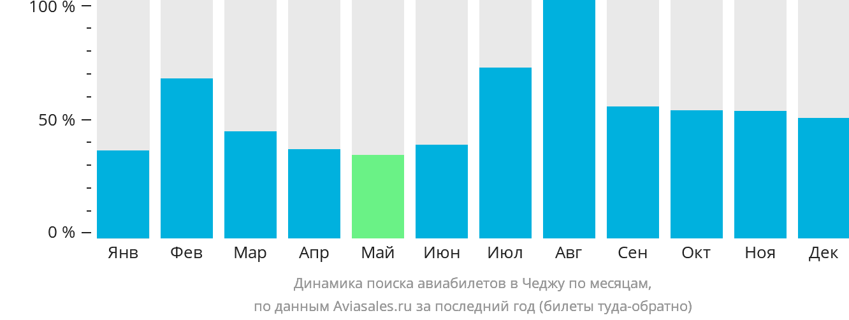 Динамика поиска авиабилетов в Чеджу по месяцам