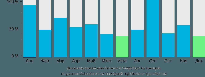Динамика поиска авиабилетов в Кларксберг по месяцам
