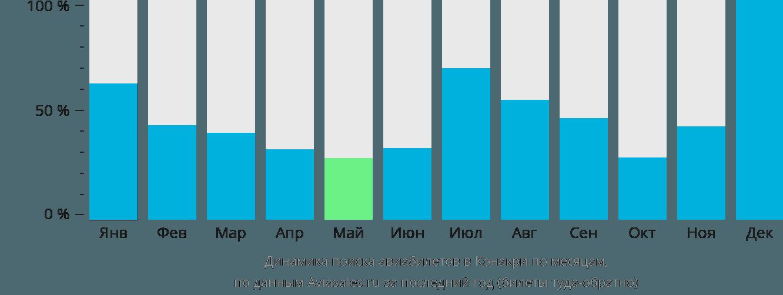 Динамика поиска авиабилетов в Конакри по месяцам