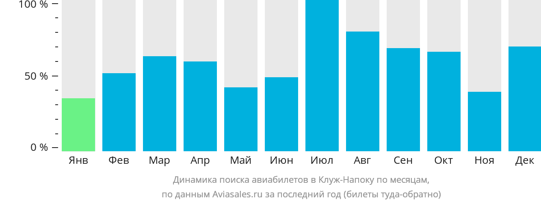Динамика поиска авиабилетов в Клуж-Напоку по месяцам