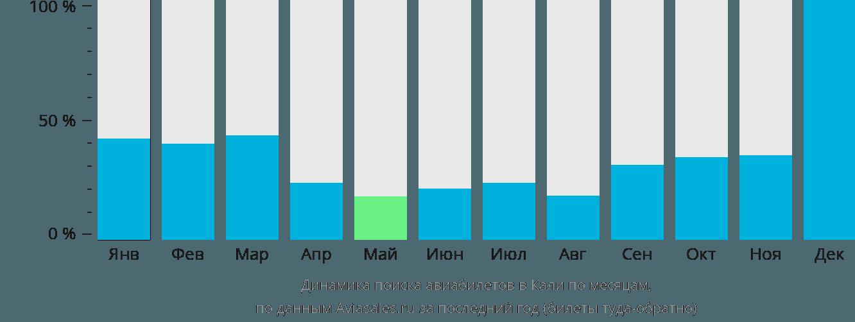 Динамика поиска авиабилетов в Кали по месяцам