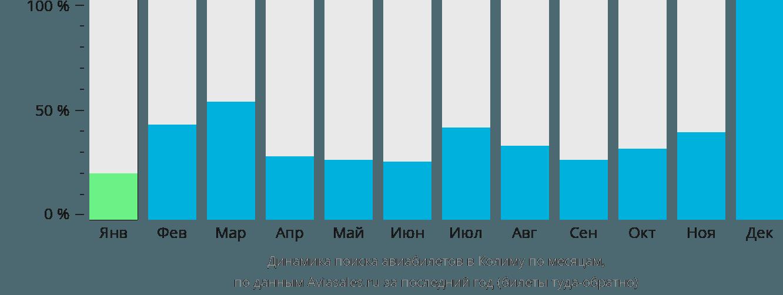 Динамика поиска авиабилетов в Колиму по месяцам