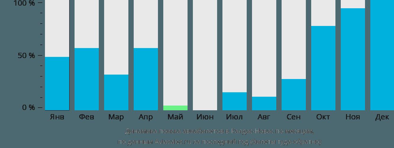 Динамика поиска авиабилетов Калдас-Новас по месяцам