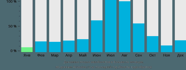 Динамика поиска авиабилетов в Кальви по месяцам