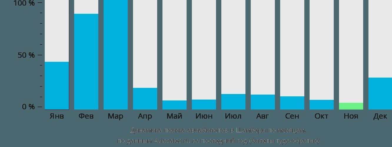 Динамика поиска авиабилетов в Шамбери по месяцам