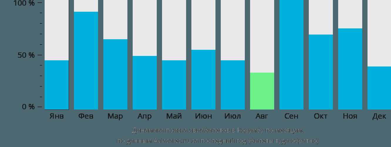 Динамика поиска авиабилетов в Корумбу по месяцам