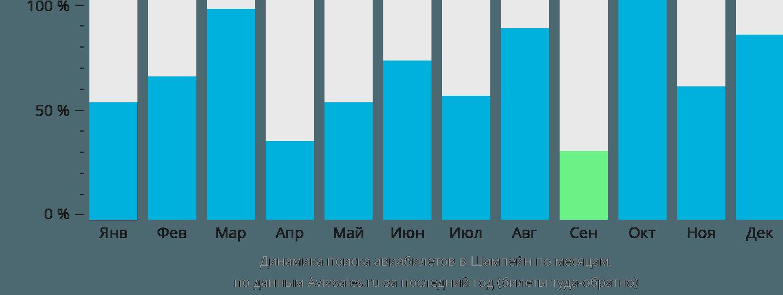 Динамика поиска авиабилетов в Шампейн по месяцам
