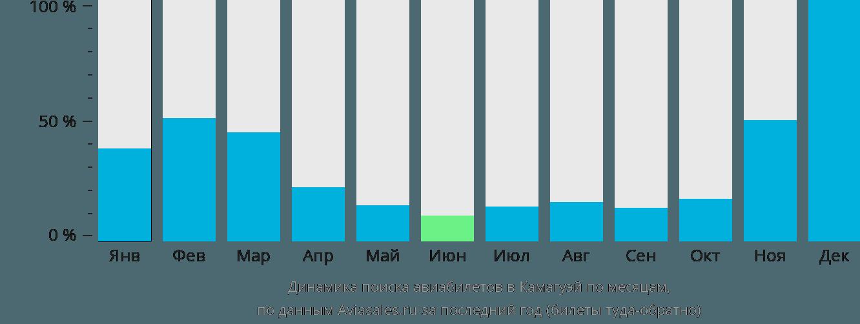 Динамика поиска авиабилетов в Камагуэя по месяцам