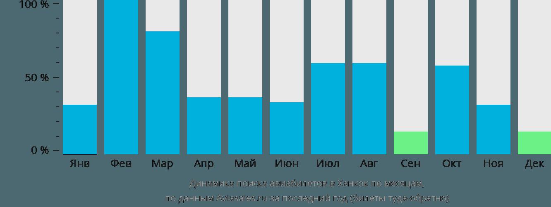 Динамика поиска авиабилетов в Ханкок по месяцам