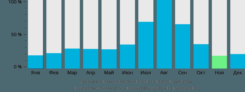 Динамика поиска авиабилетов в Констанцу по месяцам