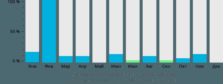 Динамика поиска авиабилетов в Клонкарри по месяцам