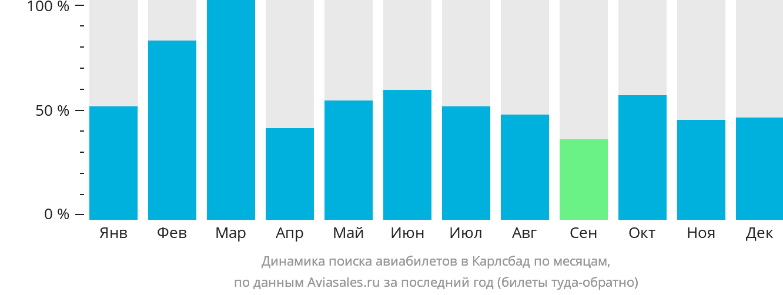 Динамика поиска авиабилетов в Карлсбад по месяцам