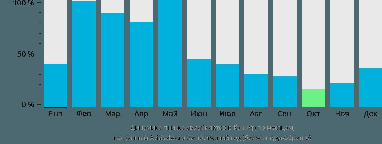Динамика поиска авиабилетов в Каннур по месяцам