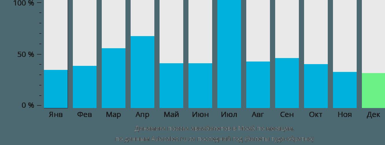 Динамика поиска авиабилетов в Моаб по месяцам