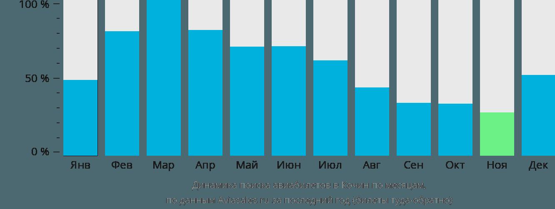 Динамика поиска авиабилетов в Кочин по месяцам