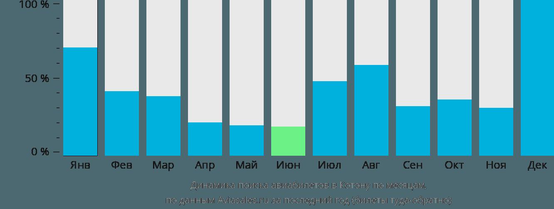 Динамика поиска авиабилетов в Котону по месяцам