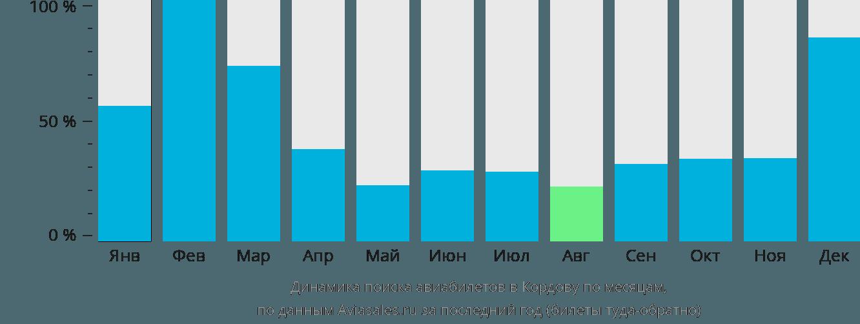 Динамика поиска авиабилетов в Кордову по месяцам