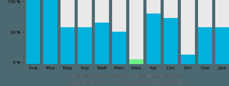 Динамика поиска авиабилетов в Кубер-Педи по месяцам