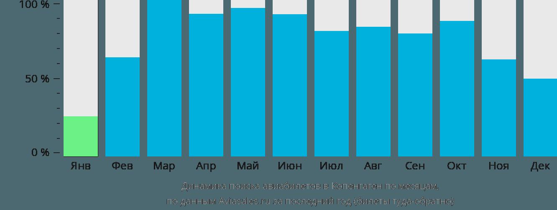 Динамика поиска авиабилетов в Копенгаген по месяцам