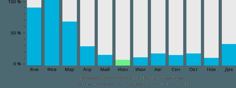 Динамика поиска авиабилетов в Копьяпо по месяцам