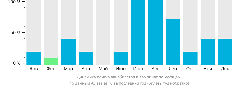 Динамика поиска авиабилетов в Кампинас по месяцам