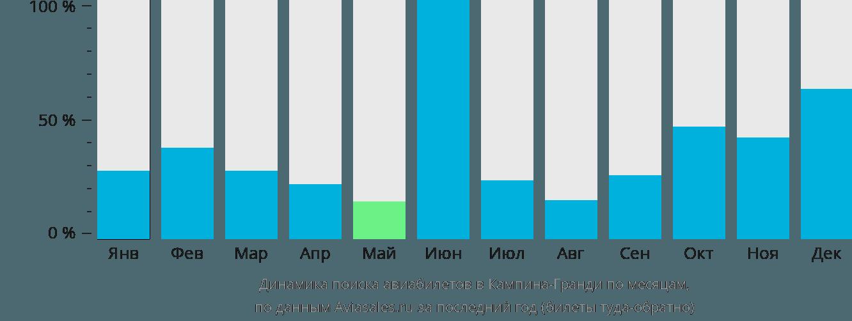 Динамика поиска авиабилетов в Кампина-Гранди по месяцам