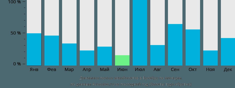 Динамика поиска авиабилетов в Кулебру по месяцам