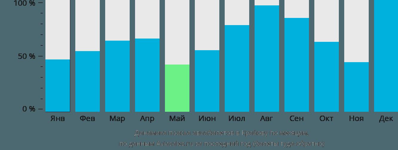 Динамика поиска авиабилетов в Крайову по месяцам