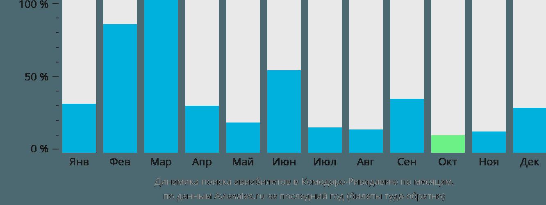 Динамика поиска авиабилетов в Комодоро-Ривадавию по месяцам