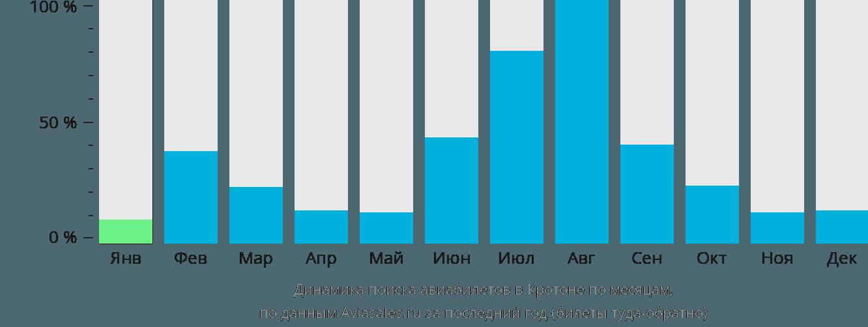Динамика поиска авиабилетов в Кротона по месяцам