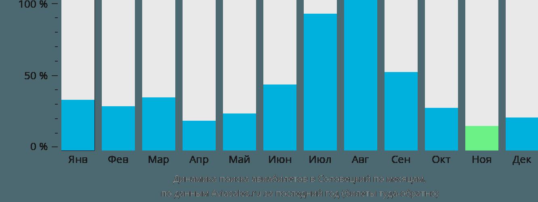Динамика поиска авиабилетов Соловки по месяцам